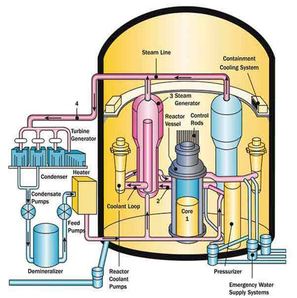 Paducahs future vision site paducahvision the pressurized water reactor is one of the two most common types of nuclear reactor found in the united states the following diagrams show a simple ccuart Image collections